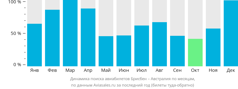 Динамика поиска авиабилетов из Брисбена в Австралию по месяцам