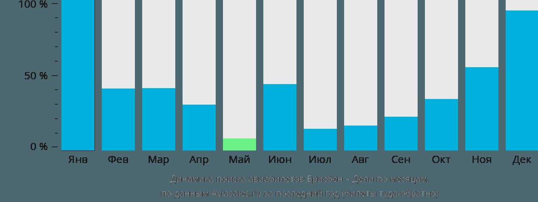 Динамика поиска авиабилетов из Брисбена в Дели по месяцам