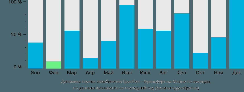 Динамика поиска авиабилетов из Брисбена во Франкфурт-на-Майне по месяцам
