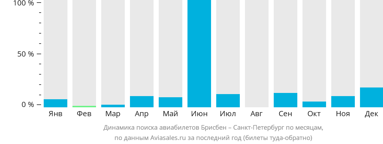 Динамика поиска авиабилетов из Брисбена в Санкт-Петербург по месяцам