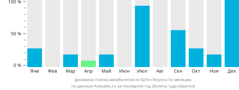 Динамика поиска авиабилетов из Брённёйсунна по месяцам