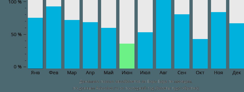 Динамика поиска авиабилетов из Бора-Бора по месяцам