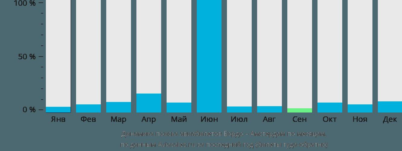 Динамика поиска авиабилетов из Бордо в Амстердам по месяцам