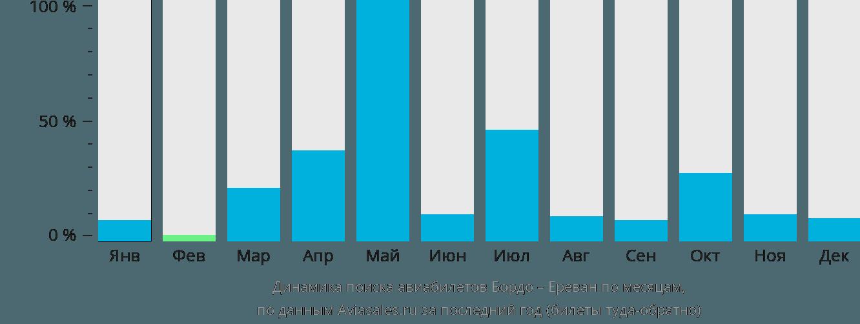 Динамика поиска авиабилетов из Бордо в Ереван по месяцам