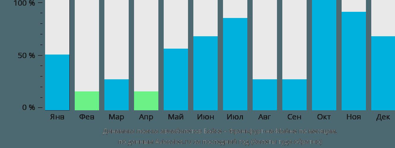 Динамика поиска авиабилетов из Бойсе во Франкфурт-на-Майне по месяцам