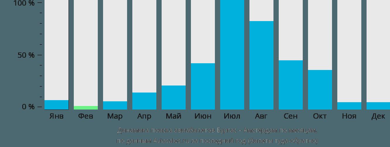 Динамика поиска авиабилетов из Бургаса в Амстердам по месяцам