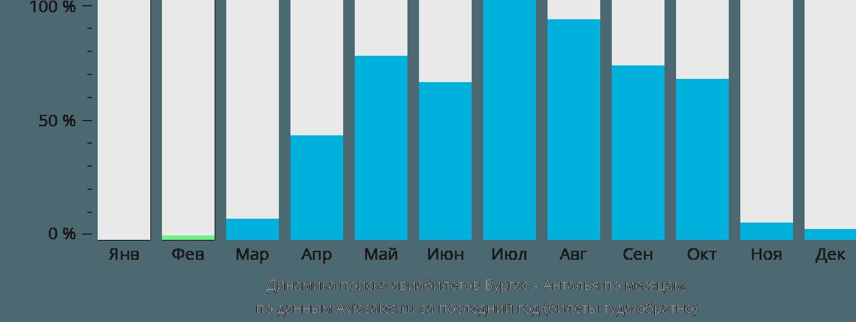 Динамика поиска авиабилетов из Бургаса в Анталью по месяцам