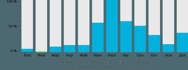 Динамика поиска авиабилетов из Бургаса в Берлин по месяцам