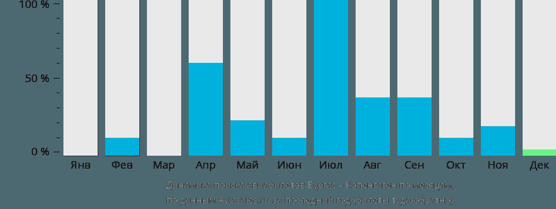 Динамика поиска авиабилетов из Бургаса в Копенгаген по месяцам