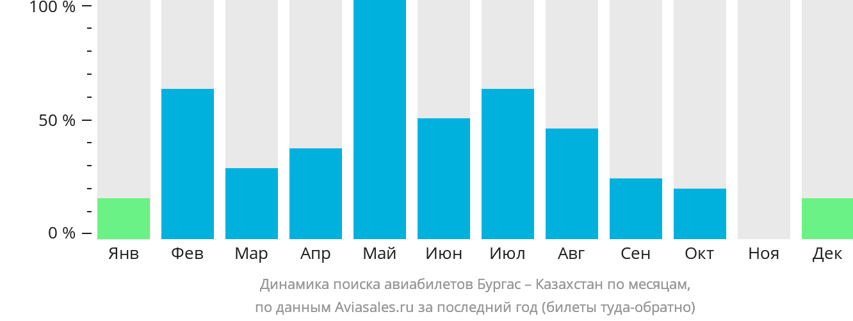 Динамика поиска авиабилетов из Бургаса в Казахстан по месяцам