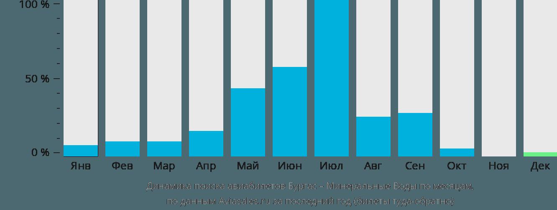 Динамика поиска авиабилетов из Бургаса в Минеральные воды по месяцам