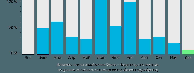 Динамика поиска авиабилетов из Бургаса в Нидерланды по месяцам