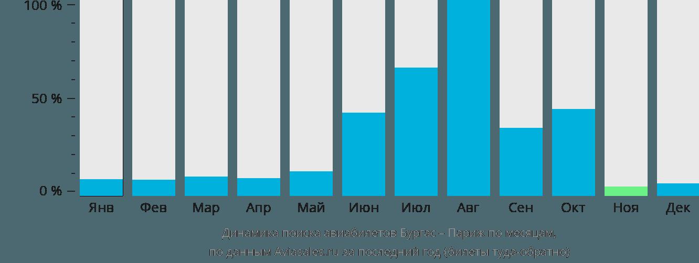 Динамика поиска авиабилетов из Бургаса в Париж по месяцам