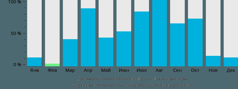 Динамика поиска авиабилетов из Бургаса в Ригу по месяцам