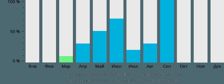 Динамика поиска авиабилетов из Бургаса в Сыктывкар по месяцам