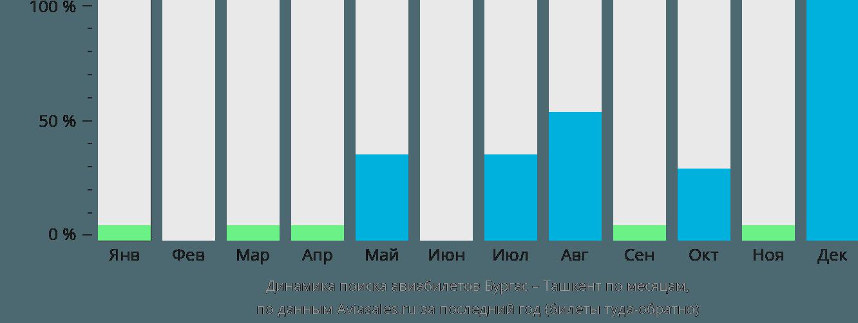 Динамика поиска авиабилетов из Бургаса в Ташкент по месяцам