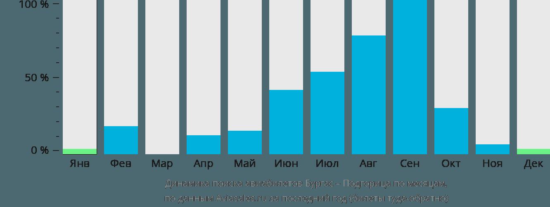 Динамика поиска авиабилетов из Бургаса в Подгорицу по месяцам