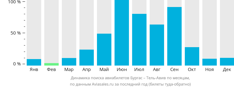Динамика поиска авиабилетов из Бургаса в Тель-Авив по месяцам