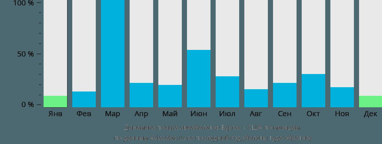 Динамика поиска авиабилетов из Бургаса в США по месяцам