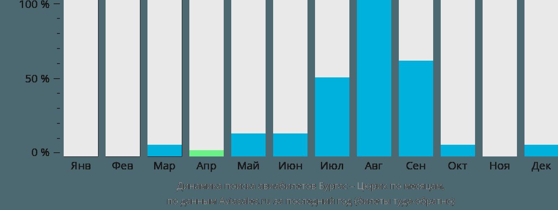 Динамика поиска авиабилетов из Бургаса в Цюрих по месяцам