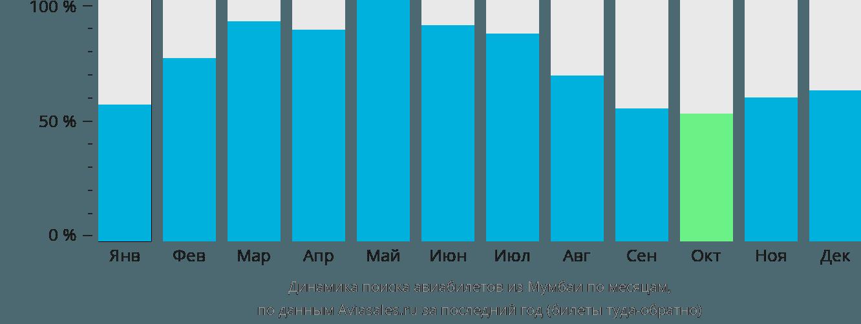 Динамика поиска авиабилетов из Мумбаи по месяцам