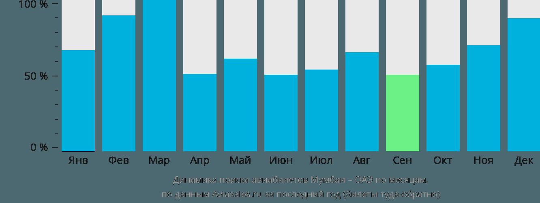 Динамика поиска авиабилетов из Мумбаи в ОАЭ по месяцам