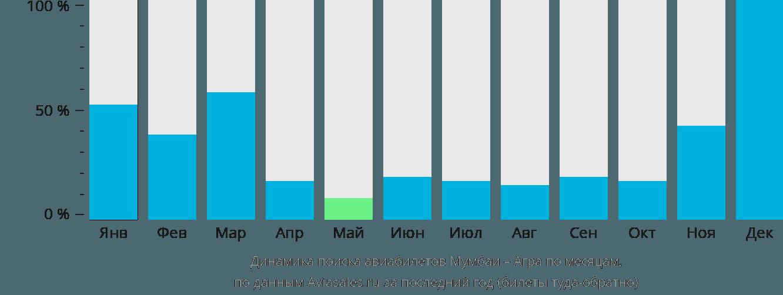 Динамика поиска авиабилетов из Мумбаи в Агру по месяцам