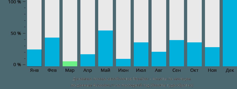 Динамика поиска авиабилетов из Мумбаи в Алматы по месяцам