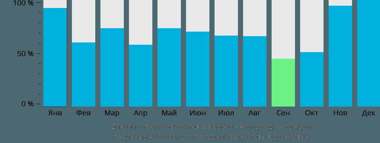 Динамика поиска авиабилетов из Мумбаи в Ахмадабад по месяцам