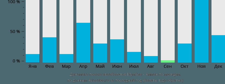 Динамика поиска авиабилетов из Мумбаи в Амман по месяцам