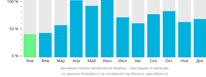 Динамика поиска авиабилетов из Мумбаи в Амстердам по месяцам