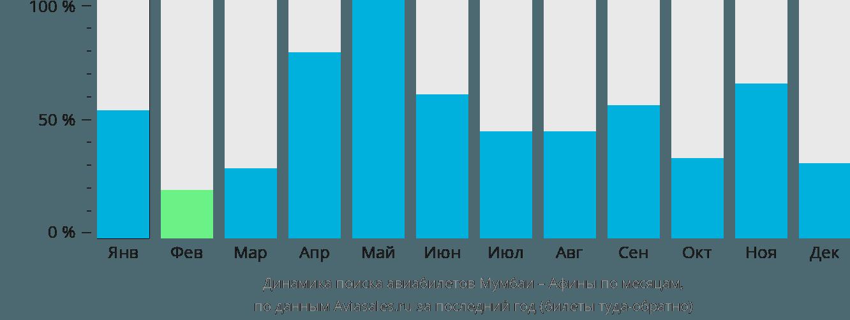 Динамика поиска авиабилетов из Мумбаи в Афины по месяцам