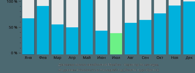 Динамика поиска авиабилетов из Мумбаи в Амритсар по месяцам