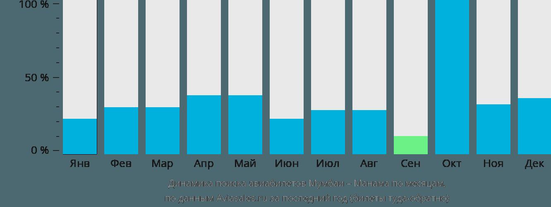 Динамика поиска авиабилетов из Мумбаи в Манаму по месяцам