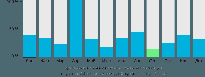 Динамика поиска авиабилетов из Мумбаи в Баку по месяцам