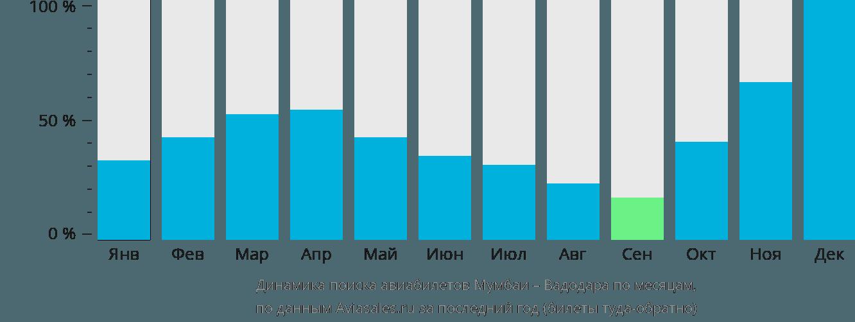 Динамика поиска авиабилетов из Мумбаи в Вадодару по месяцам