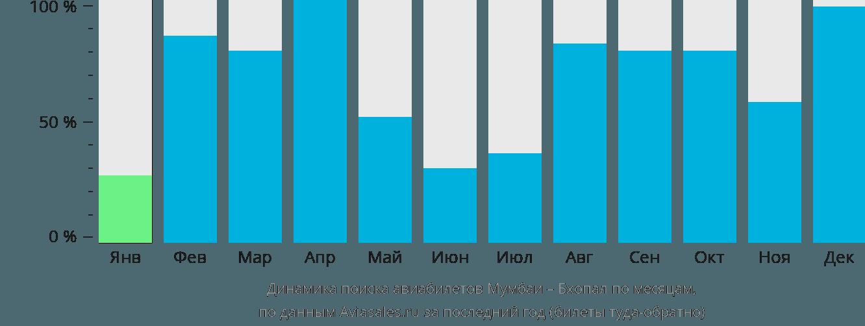 Динамика поиска авиабилетов из Мумбаи в Бхопал по месяцам