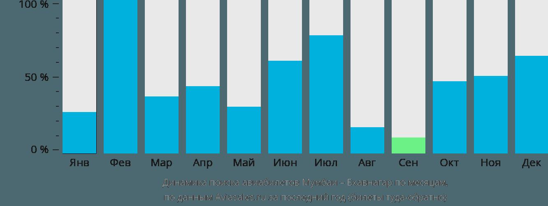 Динамика поиска авиабилетов из Мумбаи в Бхавнагар по месяцам