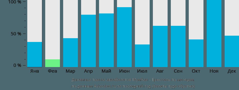 Динамика поиска авиабилетов из Мумбаи в Брюссель по месяцам