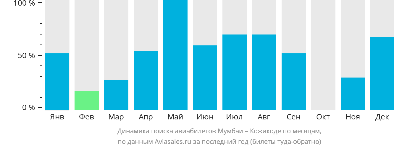 Динамика поиска авиабилетов из Мумбаи в Кожикоде по месяцам