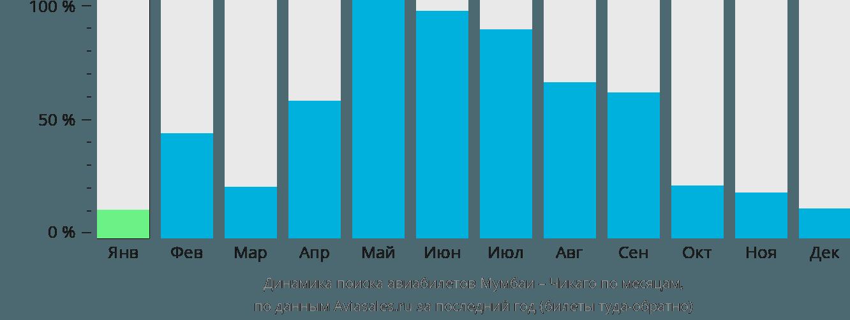 Динамика поиска авиабилетов из Мумбаи в Чикаго по месяцам