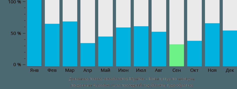 Динамика поиска авиабилетов из Мумбаи в Коямпуттур по месяцам