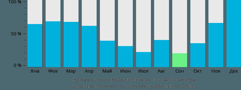 Динамика поиска авиабилетов из Мумбаи в Коломбо по месяцам