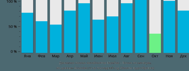 Динамика поиска авиабилетов из Мумбаи в Кочин по месяцам