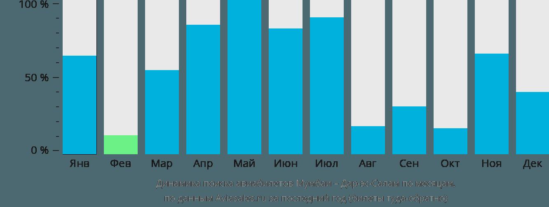 Динамика поиска авиабилетов из Мумбаи в Дар-эс-Салам по месяцам