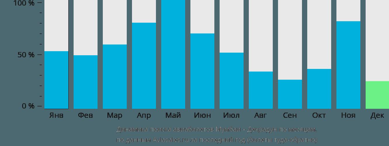 Динамика поиска авиабилетов из Мумбаи в Дехрадун по месяцам