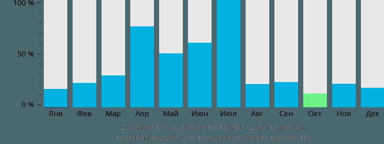 Динамика поиска авиабилетов из Мумбаи в Дели по месяцам