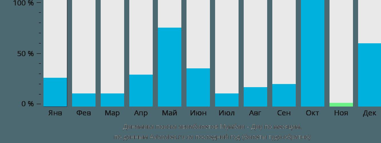 Динамика поиска авиабилетов из Мумбаи в Диу по месяцам