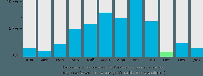 Динамика поиска авиабилетов из Мумбаи в Детройт по месяцам