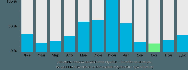 Динамика поиска авиабилетов из Мумбаи в Энтеббе по месяцам